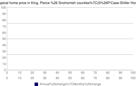 Chart showing % changes since 2006